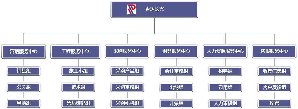 睿达长兴组织架构.jpg